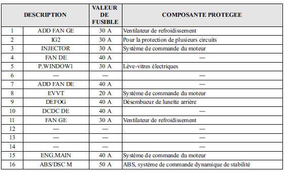 Mazda Cx 5 Fusibles Entretien R 233 Alisable Par Le Propri 233 Taire Entretien Manuel Du